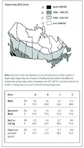 Zones for Insulation